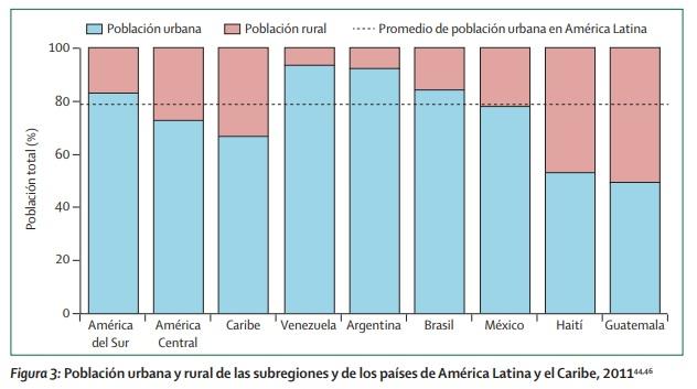 Tratamiento del cáncer en el sector rural y urbano en america latina