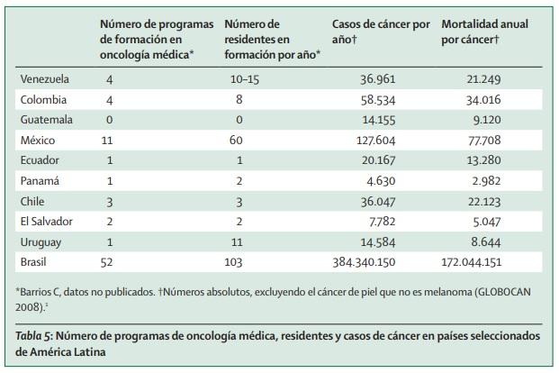 programas de oncologia medica